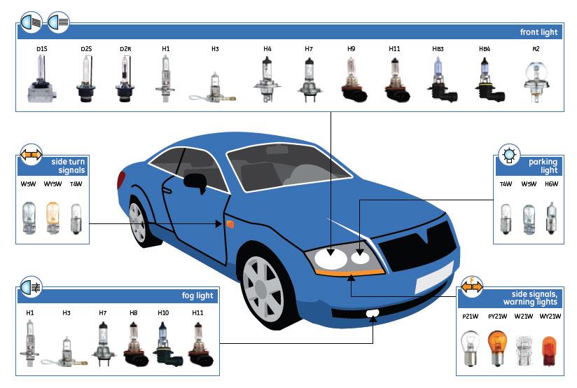 Автомобильные светодиодные